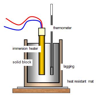 Specific Heat Capacity of Aluminum