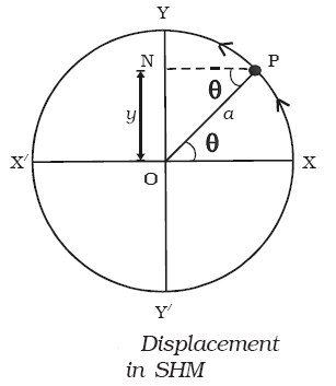 Displacement in SHM