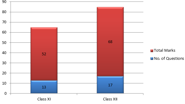 EE Main 2015 Physics Paper Class-wise Distribution of Questions