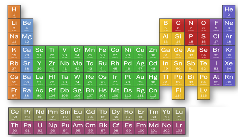 Periodic classification of elements study material for iit jee modern periodic table urtaz Gallery