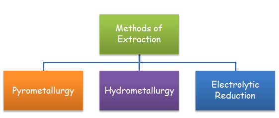 Extraction Of Iron Study Material For Iit Jee Askiitians
