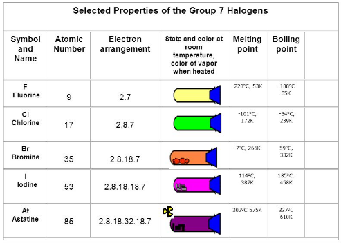 selected properties of the Group 7 Halogens