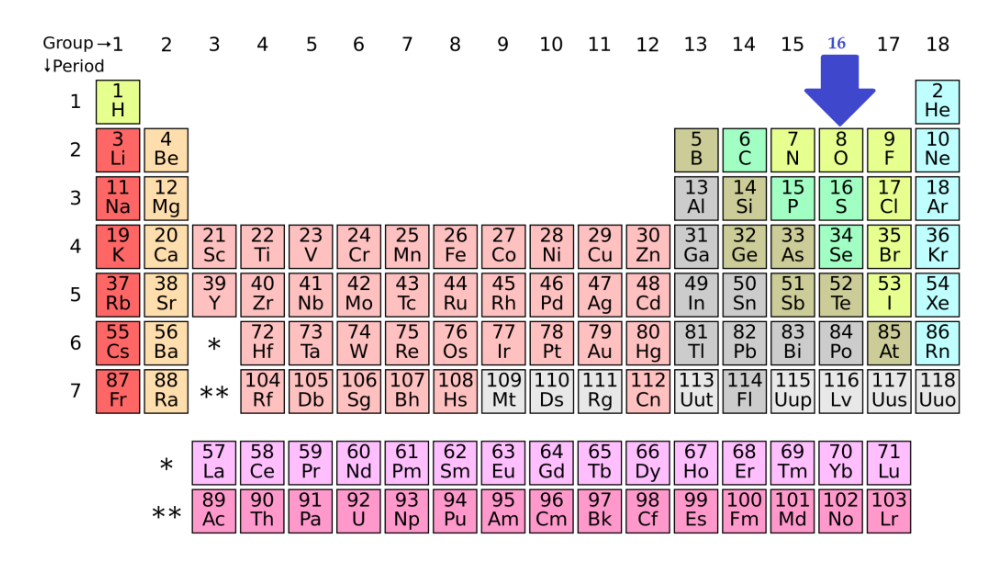 Position of Group 16 elements in Periodic table