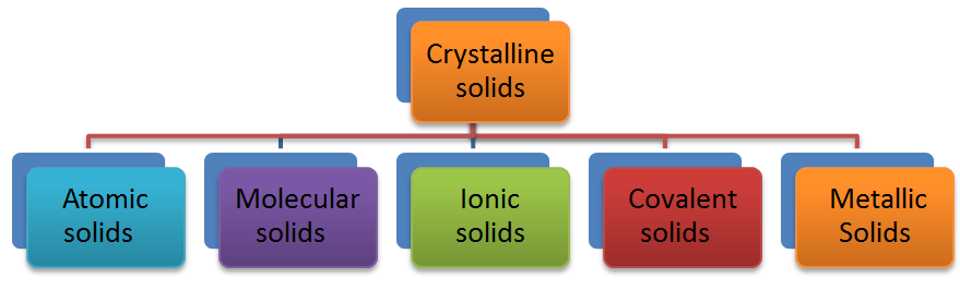 Classification of Crystalline Solids based on Different Binding Forces
