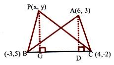 Coordinates of the vertices