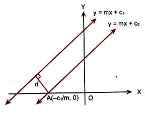Distance between Parallel Lines