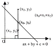 Distance of a point form a line
