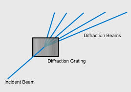 Diffraction Grating Theory