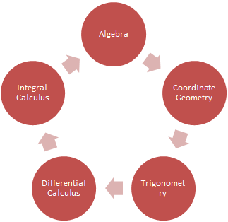Topics of IIT Mathematics syllabus