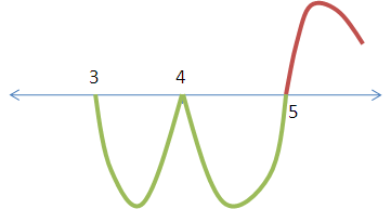 Negative sign changes the direction of the curve while positive sign does not