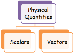 Classification of physical quantities