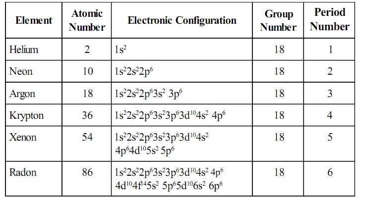 Atomic number, electronic configuration, group number and period number of group 18 elements