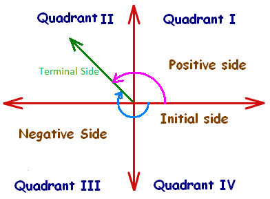 Negative Angles