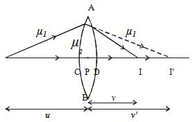 Refracting surface ADB