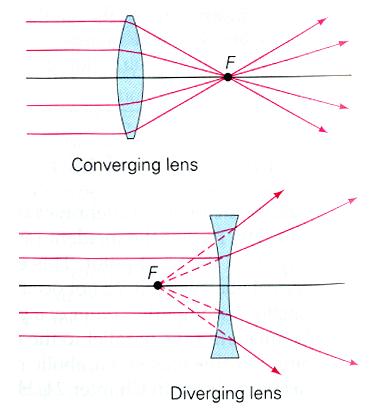 Refraction through thin Lenses