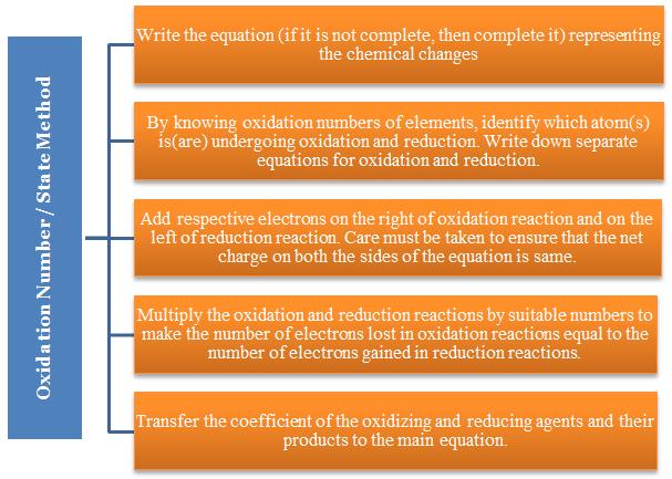 Balancing Redox Reactions Study Material For Iit Jee Askiitians