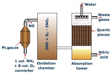 Ostwald's Process for the Manufacture of Nitric Acid