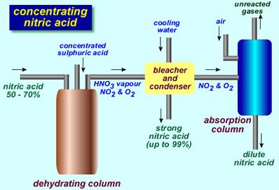 nitric acid study material for iit jee askiitians hydrochloric acid diagram process flow diagram nitric acid plant #13