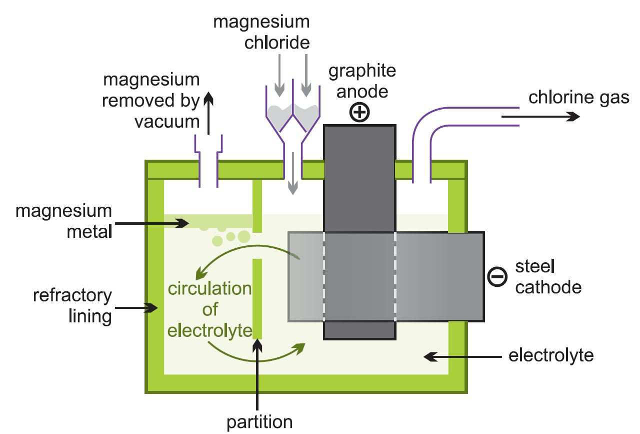 Magnesium Study Material For Iit Jee Askiitians