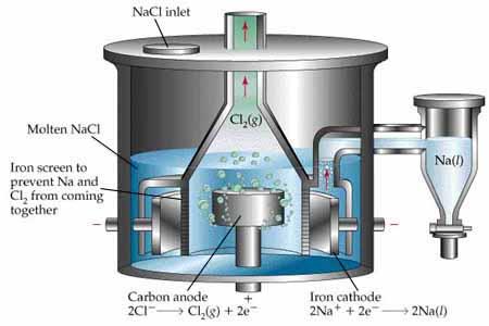 Extraction of Sodium