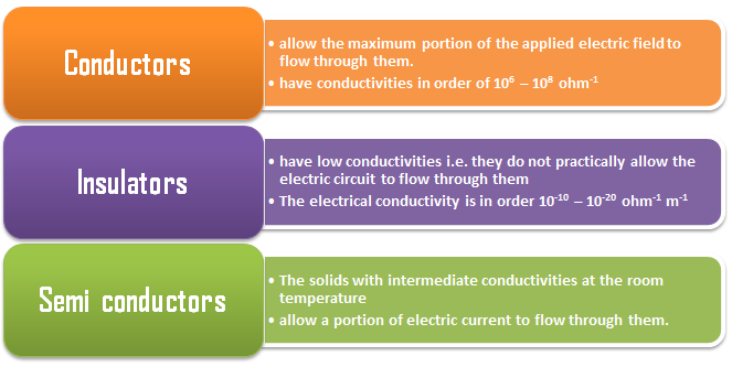 The solids can be classified into three types