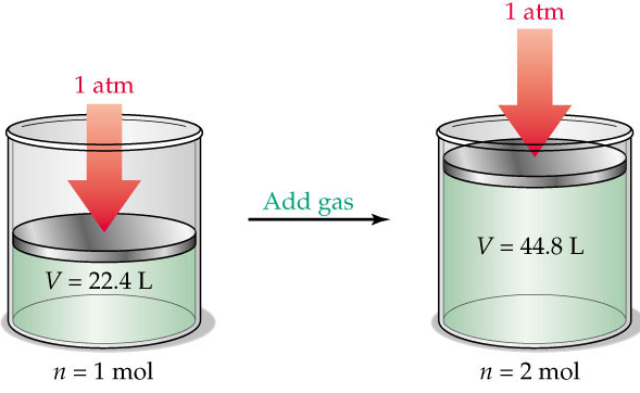 volume of a gas is directly proportional to the number of moles