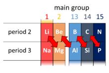 Diagonal relationship of boron with silicon