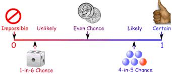 Probability Line