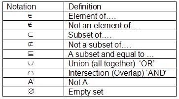 Symbols of Sets