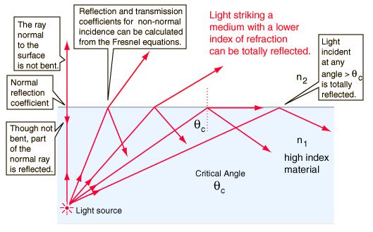 Scenario of Total Internal Reflection