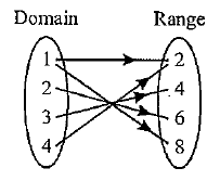 Explain its co-domain and Range