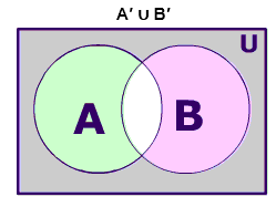 Union of complement of A and the complement of B