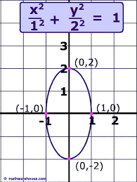 If the center is (0,0)