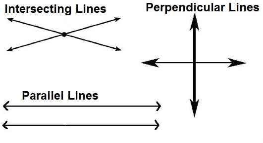 straight line parallel to x – axis.