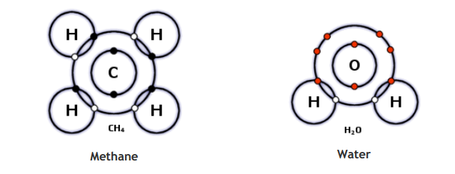 covalent bonding occur include water and methane