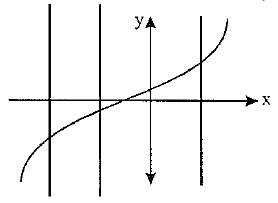 all the straight lines parallel to y – axis cut y = x3 only at one point.