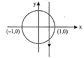 line parallel to y –axis is intersecting the circle at two points