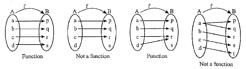 figures to understand the above points