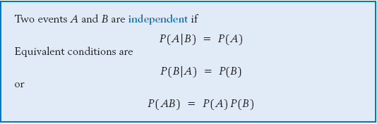 Formula of Independent Events