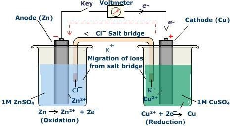Zinc Electroplating Diagram Electrolysis An...