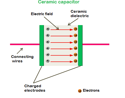 Example of Ceramic Capacitor