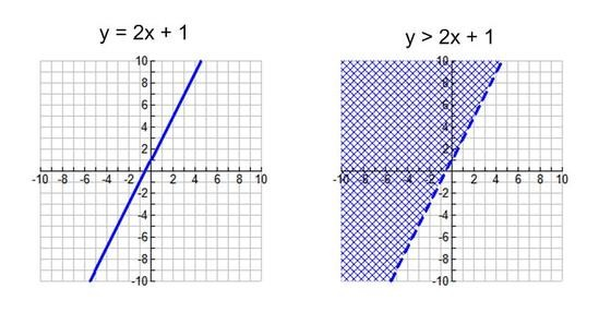 Graph of Linear Inequality in two variables