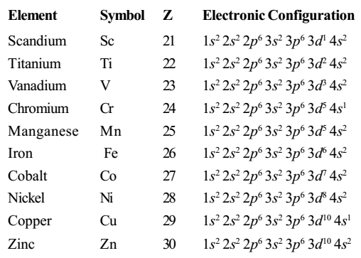 Electronic Configuration of d- block elements