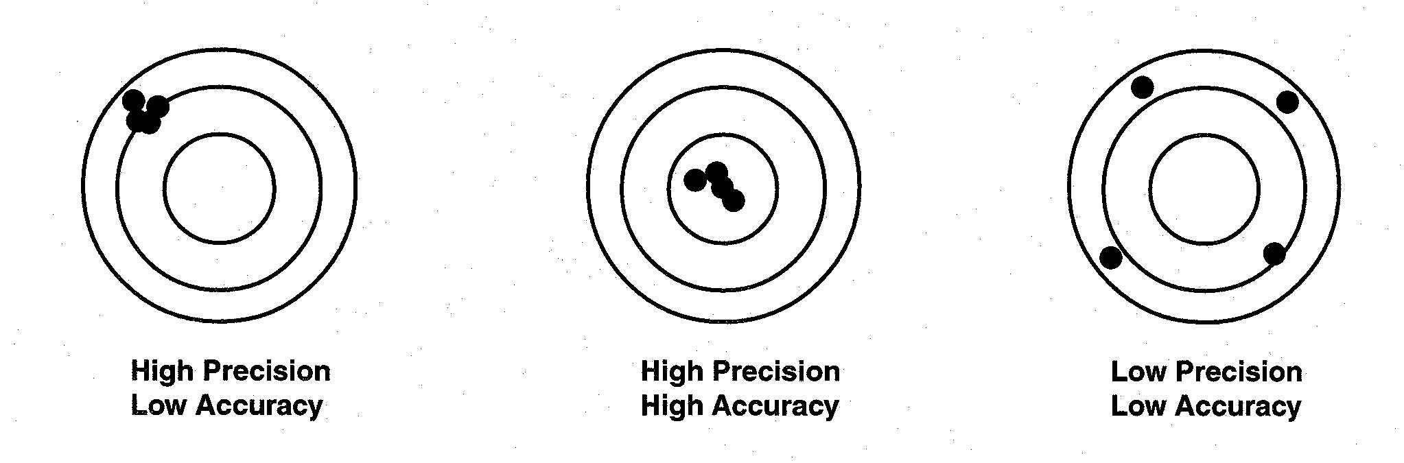 Example depicting precision and accuracy