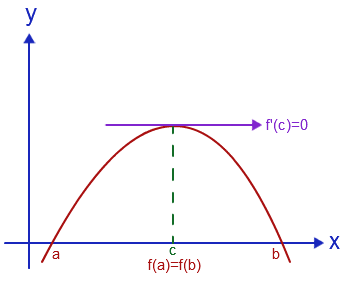 Graphical representation of the Rolle's Theorem