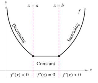 Interval in which a function is increasing or decreasing