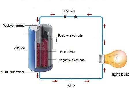 Simple circuit of a dry cell