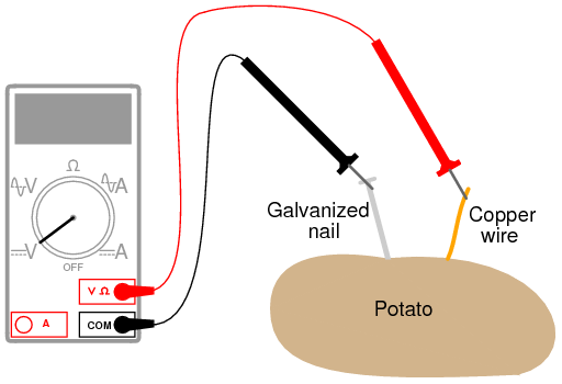 Potato as battery