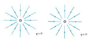 Electric field lines are away from positive charge and towards negative charge