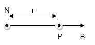 Magnetization